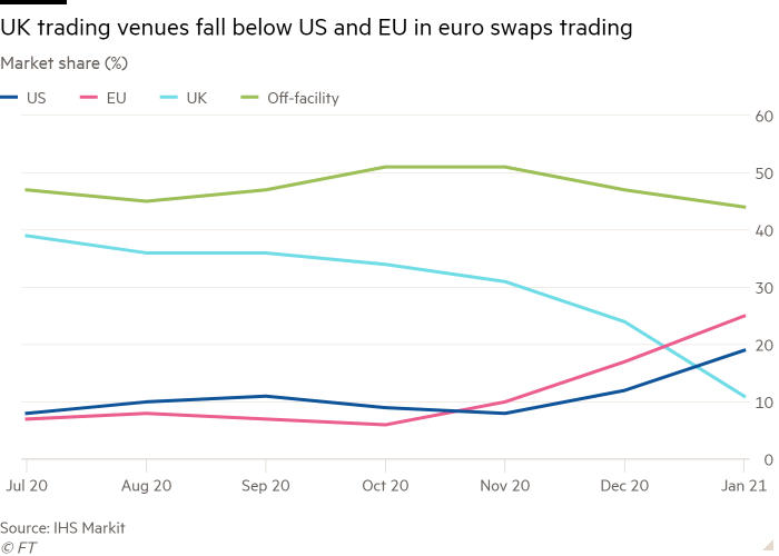Line chart of Market share (%) showing UK trading venues fall below US and EU in euro swaps trading