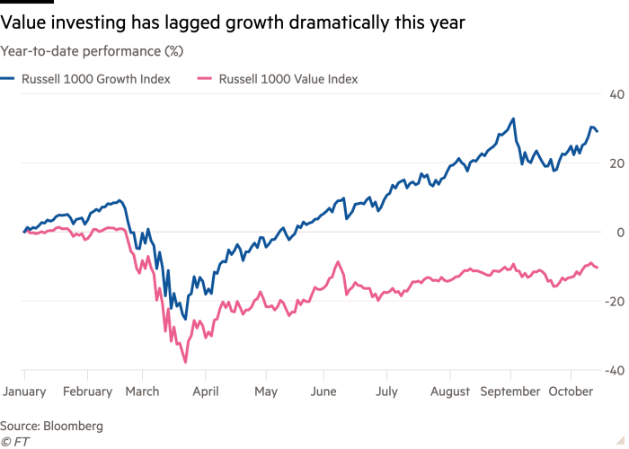 Line chart of Year-to-date performance (%) showing Value investing has lagged growth dramatically this year