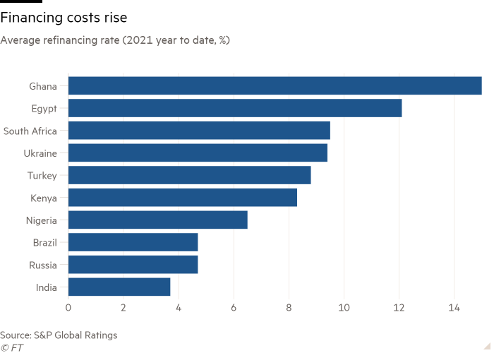 Bar chart of Average refinancing rate (2021 year to date, %) showing Financing costs rise