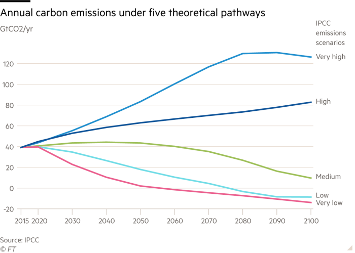 Line chart showing projected annual carbon emissions under five theoretical pathways up to 2100