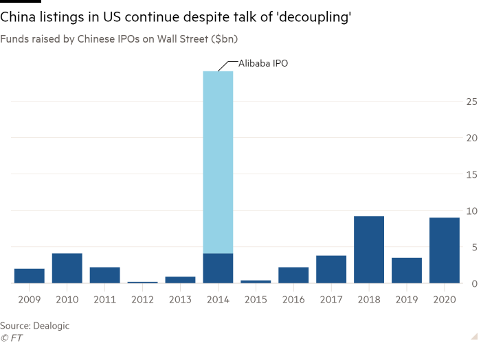 Column chart of Funds raised by Chinese IPOs on Wall Street ($bn) showing China listings in US continue despite talk of 'decoupling'