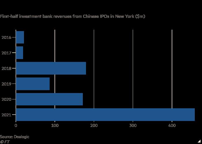 El gráfico de barras de los ingresos de los bancos de inversión para la primera mitad de las OPI de China en Nueva York ($ 1 millón) muestra que los listados chinos entregaron tarifas récord a los bancos de Wall Street.