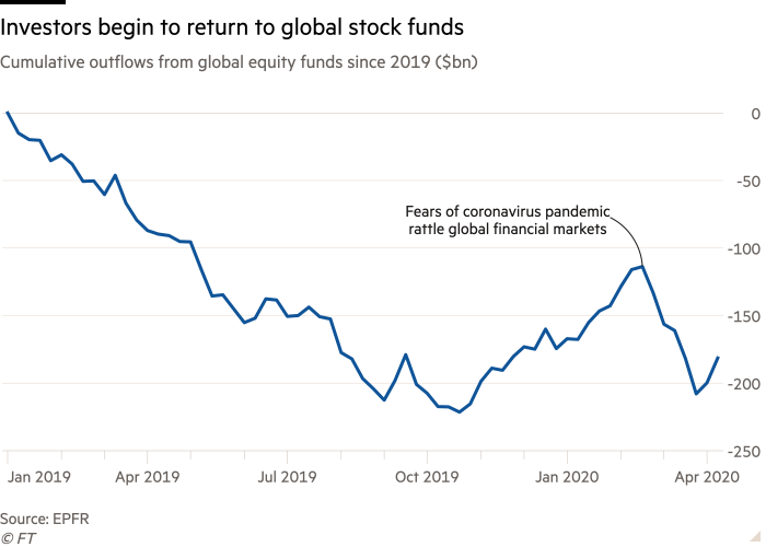 Line chart of Cumulative outflows from global equity funds since 2019 ($bn) showing Investors begin to return to global stock funds