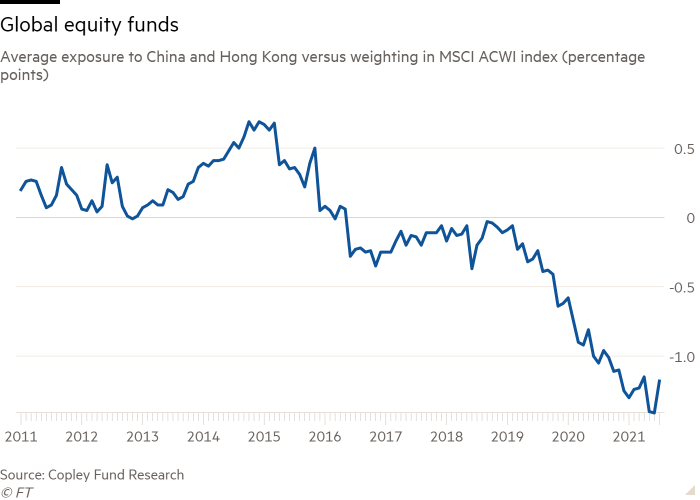 Line chart of Average exposure to China and Hong Kong versus weighting in MSCI ACWI index (percentage points) showing Global equity funds