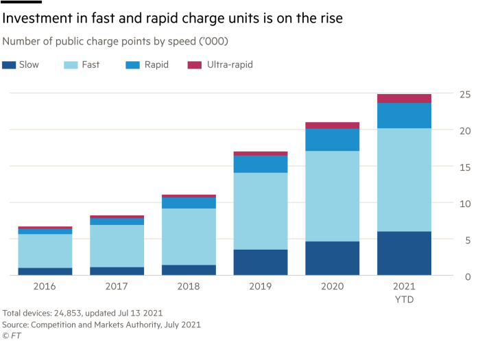 Investment in fast and fast charging units increases, number of public charging points per speed ('000)