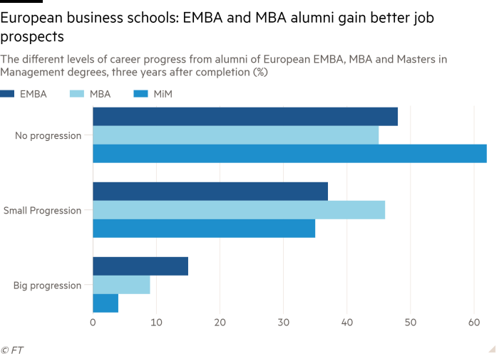 Bar chart of The different levels of career progress from alumni of European EMBA, MBA and Masters in Management degrees, three years after completion (%) showing European business schools:  EMBA and MBA alumni gain better job prospects