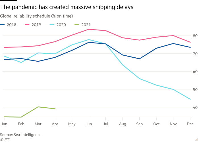 The line chart of the Global Reliability Program (Percentage on Time) shows that the pandemic has caused a large number of shipping delays