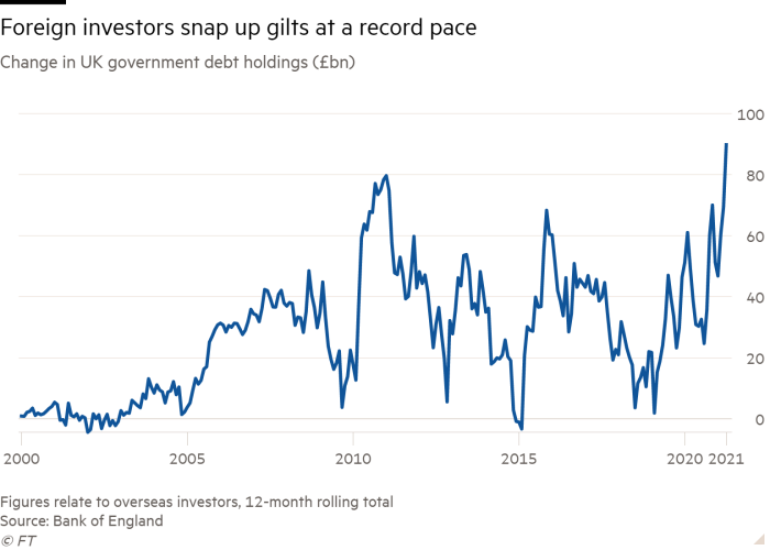 Line graph of changes in UK government debt holdings (in billions of pounds sterling) showing foreign investors buying gilts at a record pace