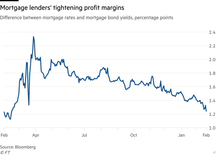 Line chart of difference between mortgage rates and mortgage bond yields, percentage points showing mortgage lenders' tightening profit margins