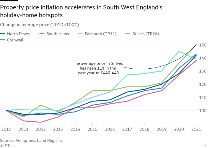 Line chart of Change in average price (2010=100%) showing Property price inflation accelerates in South West England's holiday-home hotspots