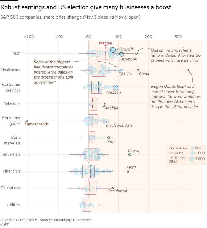 Graphic showing the share prices movements between November 3 close and November 6 open