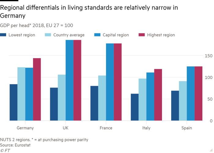 Column chart of GDP per head* 2018, EU 27 = 100 showing Regional differentials in living standards are relatively narrow in Germany
