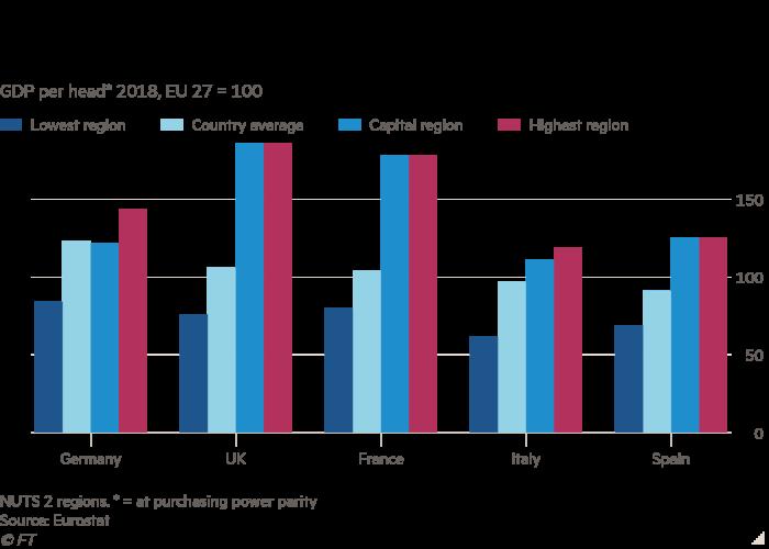 Gráfico de colunas do PIB per capita * 2018, UE 27 = 100, mostrando os diferenciais regionais nos padrões de vida são relativamente estreitos na Alemanha
