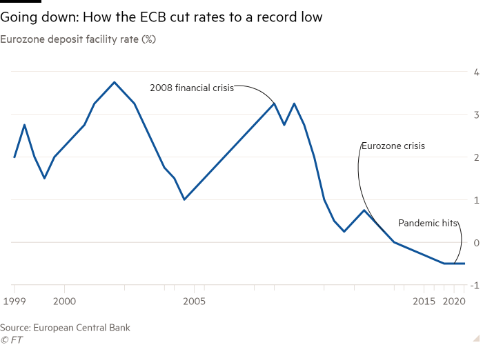 Line chart of Eurozone deposit facility rate (%) showing Going down: How the ECB cut rates to a record low