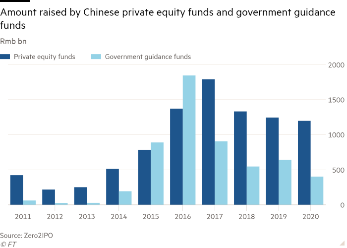 Column chart of Rmb bn showing Amount raised by Chinese private equity funds and government guidance funds