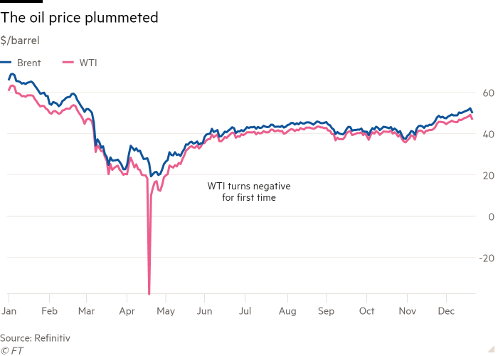 Line chart of $/barrel showing The oil price plummeted