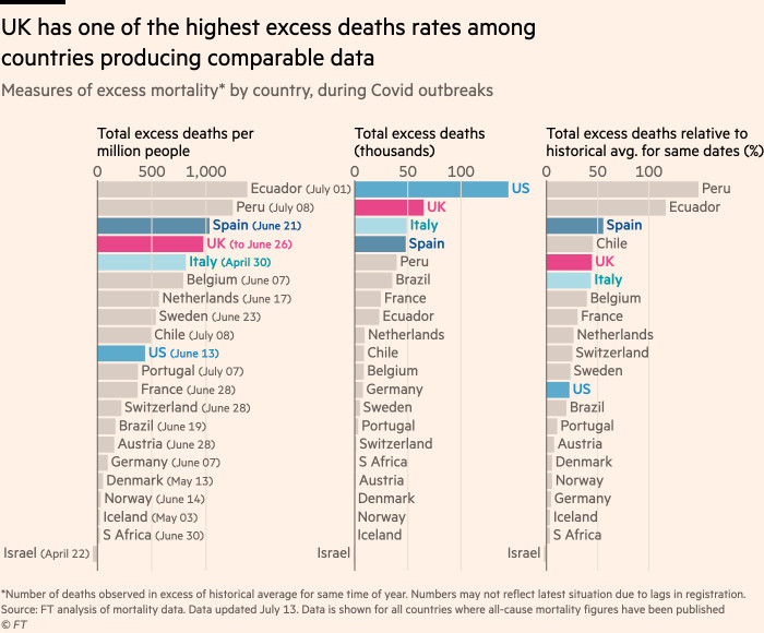 Bar charts ranking countries on various measures of excess mortality during the coronavirus pandemic. Data updated July 13.
