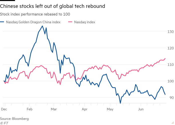 Line chart of Stock index performance rebased to 100 showing Chinese stocks left out of global tech rebound