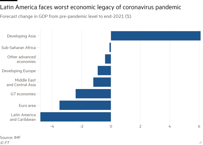 Bar chart of Forecast change in GDP from pre-pandemic level to end-2021 (%) showing Latin America faces worst economic legacy of coronavirus pandemic
