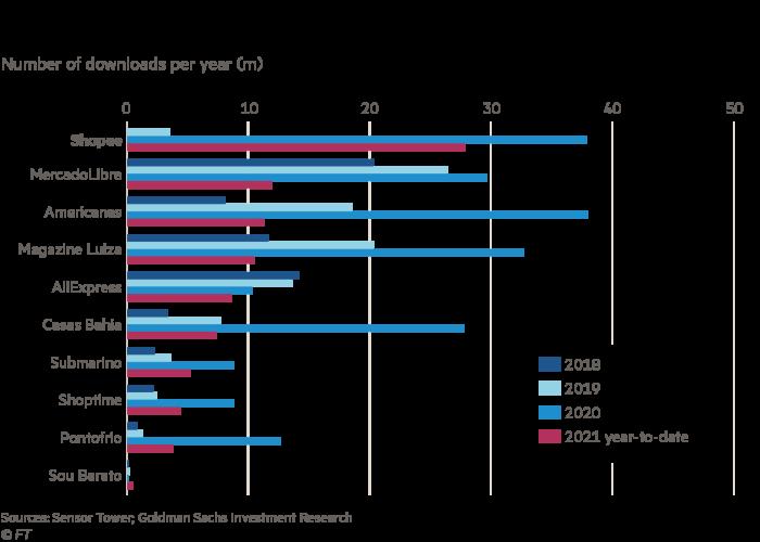 Chart showing leading app downloads in Brazil