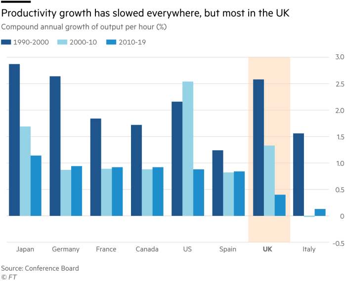 Grouped bar chart showing Compound annual growth of output per hour (%) for 1990-2000, 2000-10, 2010-19