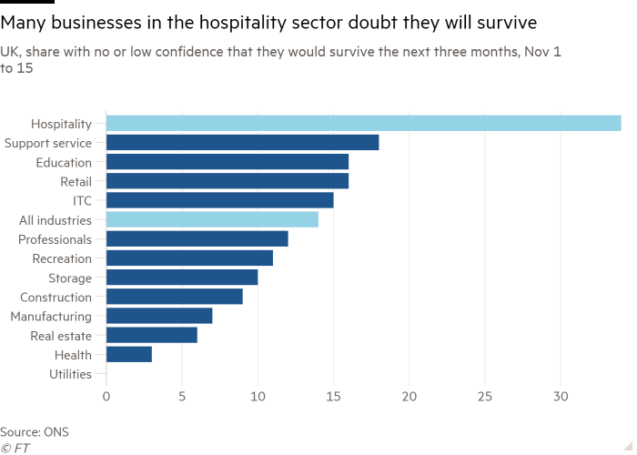 Bar chart of Great Britain, share with or without low confidence that they will survive the next three months November 1st-15.  This shows that many hospitality companies are doubtful that they will survive
