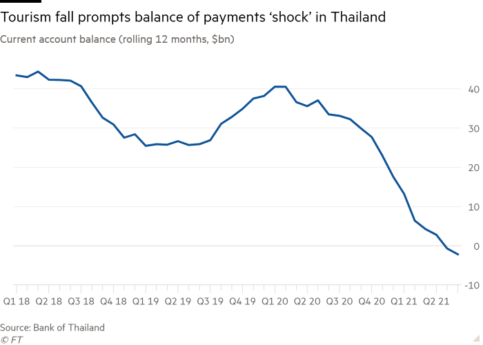 Line graph of current account balance (rolling 12 months, in billions of dollars) showing fall in tourism causing balance of payments