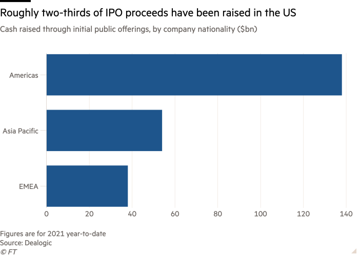 Bar chart of Cash raised through initial public offerings, by company nationality ($bn) showing Roughly two-thirds of IPO proceeds have been raised in the US