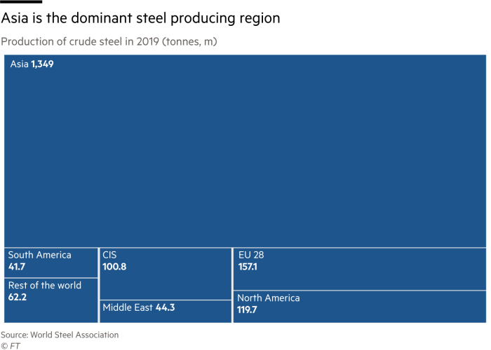 Chart showing global production of crude steel in 2019