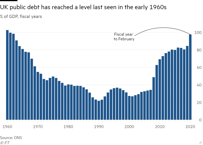 Column chart of % of GDP, fiscal years showing UK public debt has reached a level last seen in the early 1960s