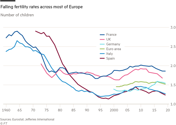 Falling fertility rates across most of Europe