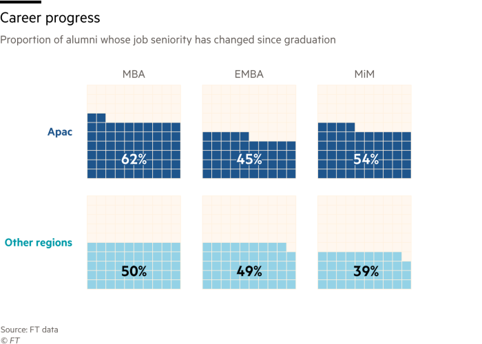 Chart showing per cent of alumni to have changed their level of seniority since graduation