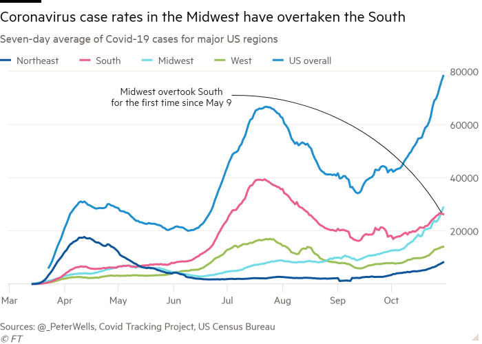 Line chart of Seven-day average of Covid-19 cases for major US regions showing Coronavirus case rates in the Midwest have overtaken the South
