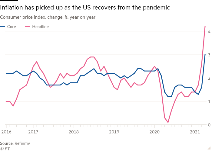 Line chart of Consumer price index, change, %, year on year showing Inflation has picked up as the US recovers from the pandemic