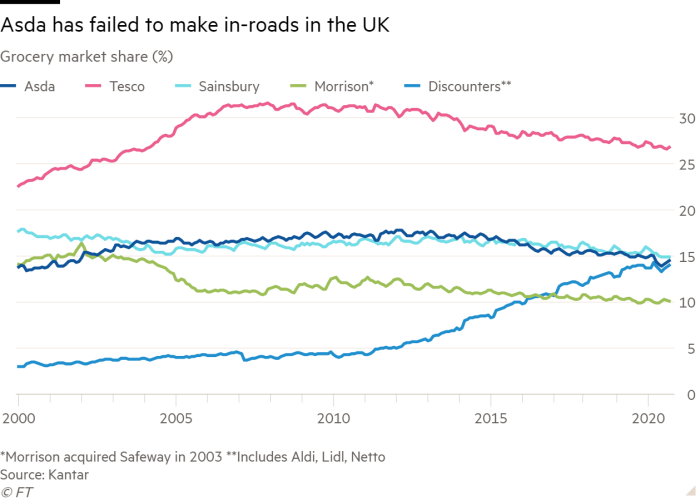 Line chart of  Grocery market share (%) showing Asda has failed to make in-roads in the UK