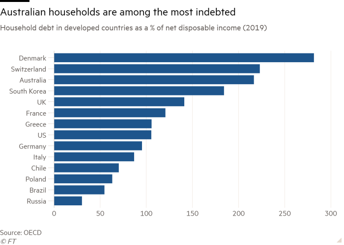 Bar chart of Household debt in developed countries as a % of net disposable income (2019) showing Australian households are among the most indebted