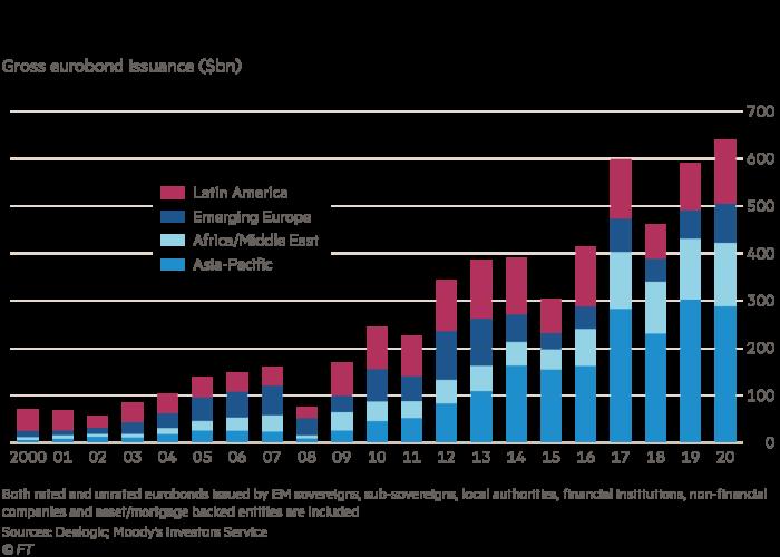 Emerging markets break records in 2020