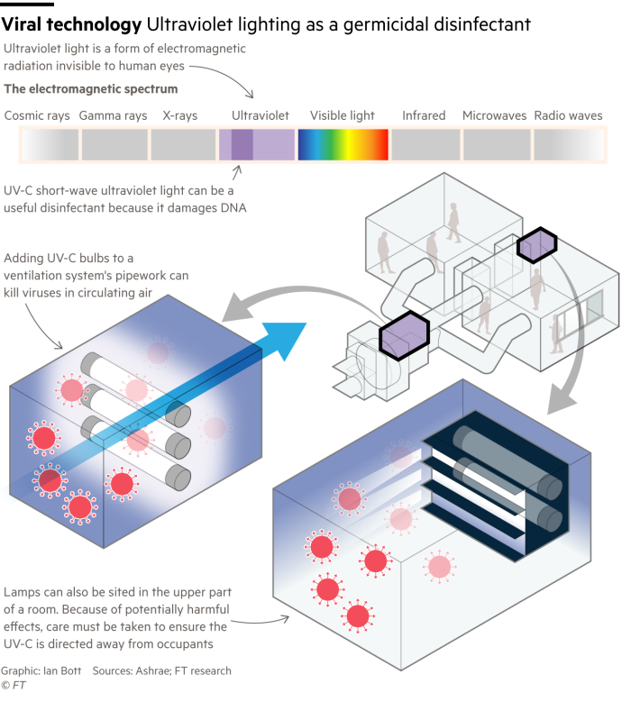 Information graphic showing how ultraviolet lighting can be used as a disinfectant