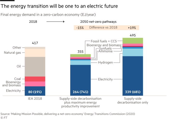 The energy transition will be one to an electric future, final energy demand in a zero-carbon economy (EJ/year)