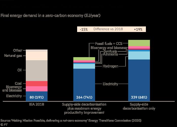 La transición energética conducirá a un futuro eléctrico, la máxima demanda energética en una economía baja en carbono (EJ / año).