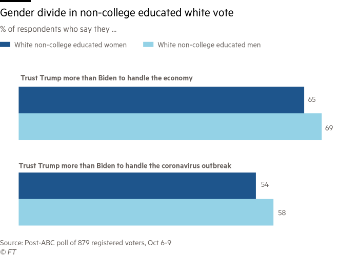 bar charts showing a narrow divide among white non-college educate white women and men in terms of who they trust to handle the economy and the coronavirus