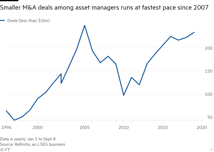 The line graph of smaller M&A transactions among asset managers is running at the fastest pace since 2007