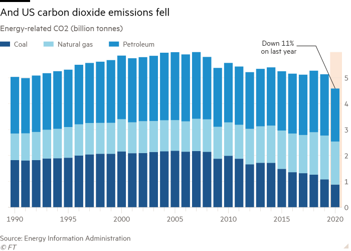 Column chart of Energy related CO2 emissions (billion tonnes) showing And carbon dioxide emissions fell