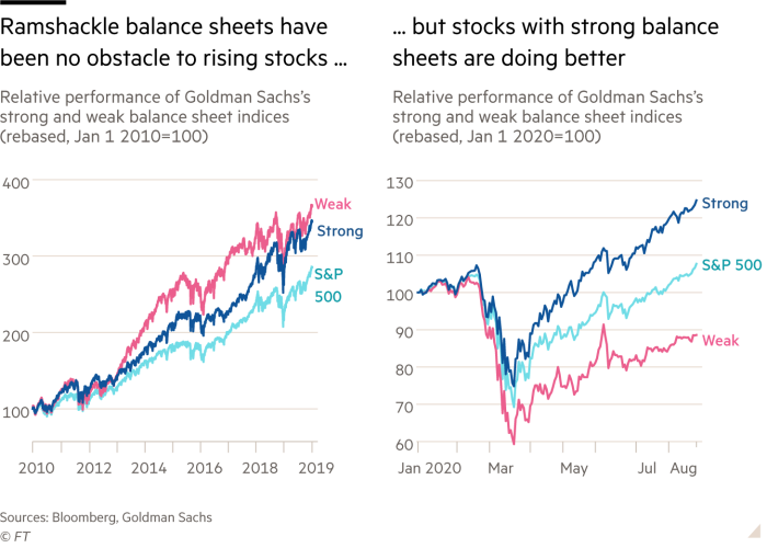 Ramshackle balance sheets have been no obstacle to rising stocks but stocks with strong balance sheets are doing better. Two charts showing relative performance of Goldman Sachs's strong and weak balance sheet indices one rebased, Jan 1 2010 and the other rebased, Jan 1 2020