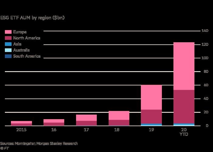 Chart of ESG ETF assets under management by region ($bn)