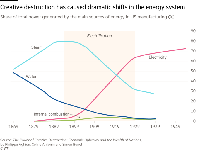 Chart showing the share of total power generated by the main sources of energy in US manufacturing (%)