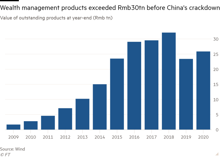 Column chart of Value of outstanding products at year-end (Rmb tn) showing Wealth management products exceeded Rmb30tn before China's crackdown