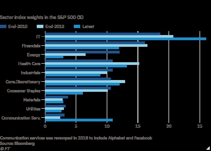 Gráfico de barras de las ponderaciones del índice sectorial en el S&P 500 (%) que muestra que el S&P 500 ahora es más favorable para las acciones tecnológicas de rápido crecimiento.