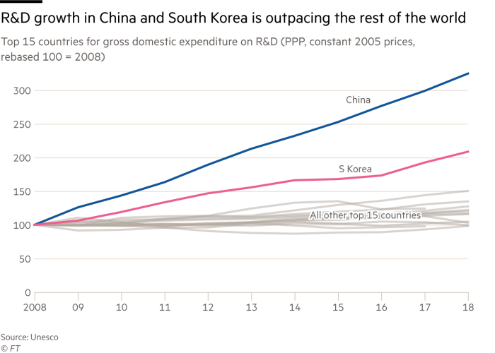 Line chart of top 15 countries for gross domestic expenditure on R&D (Purchasing power parity, constant 2005 prices, rebased so that 100 = 2008). It shows that R&D growth in China and South Korea is outpacing the rest of the world