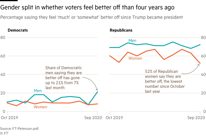 line charts using FT-Peterson poll data showing gender split in whether voters feel better off since Trump was elected; more Democratic men and fewer Republican women say they feel better off since last month's survey.